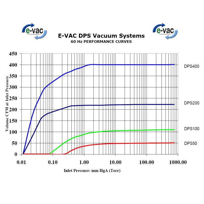 DPS-performance-curves