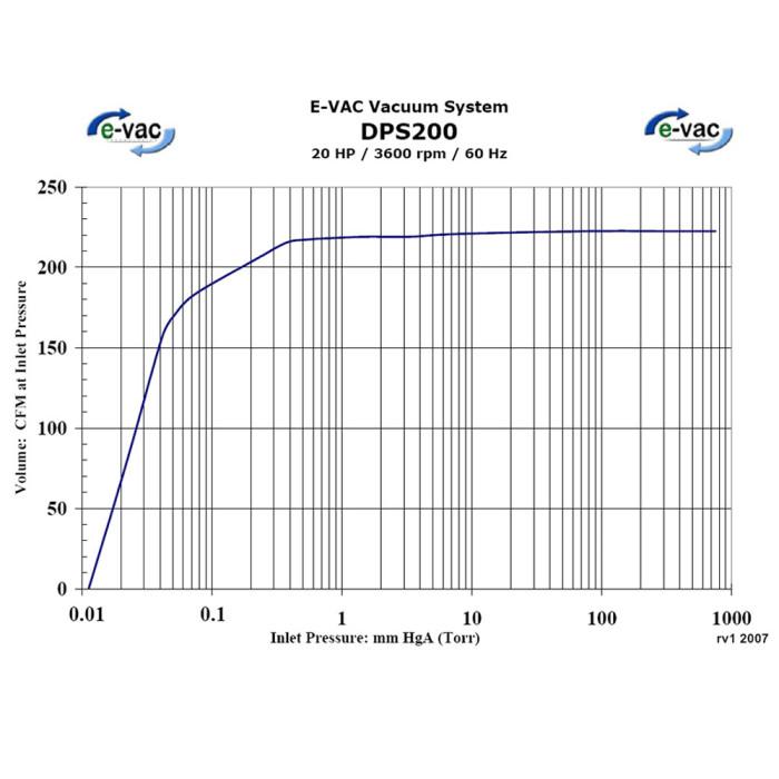 DPS200